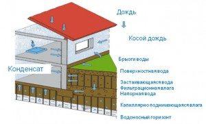 От всего этого дом надо надежно защищать гидроизоляцией