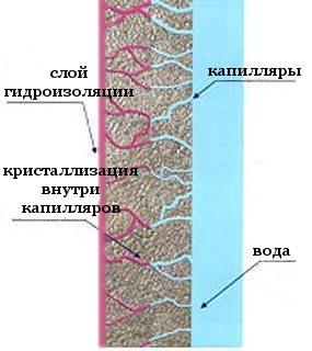 гидроизолирующие смеси