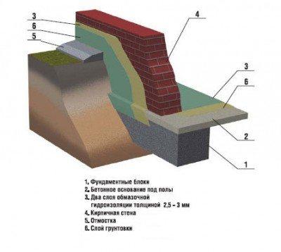 гидроизоляционная смесь