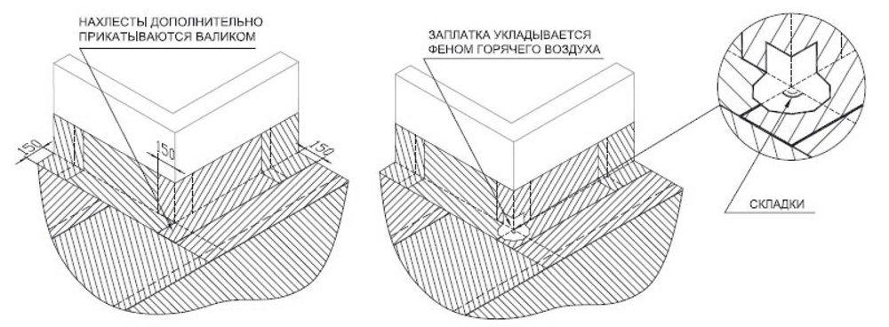 гидроизоляционные рулонные материалы