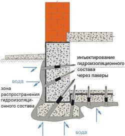 гидроизоляция инъекционная
