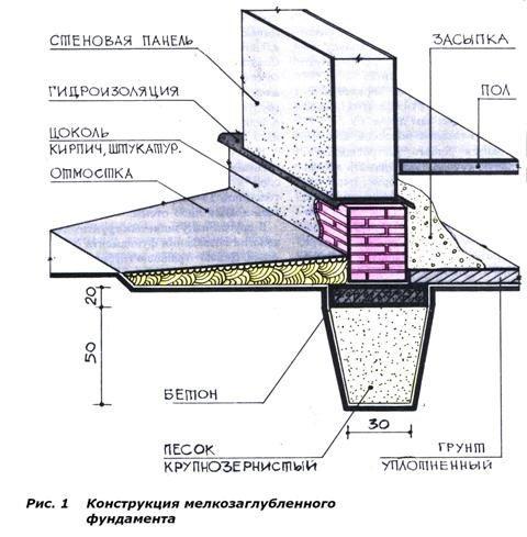 гидроизоляция кирпичной кладки