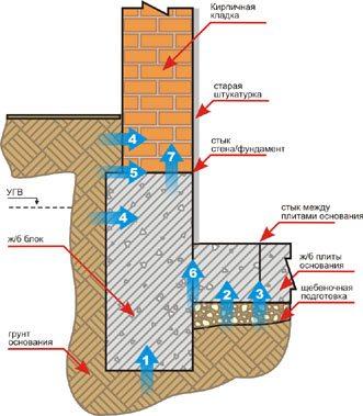 гидроизоляция подвалов изнутри