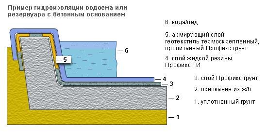 жидкая гидроизоляция водоема